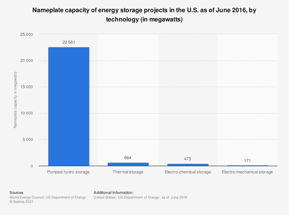 Statistic: Nameplate capacity of energy storage projects in the U.S. as of June 2016, by technology (in megawatts) | Statista