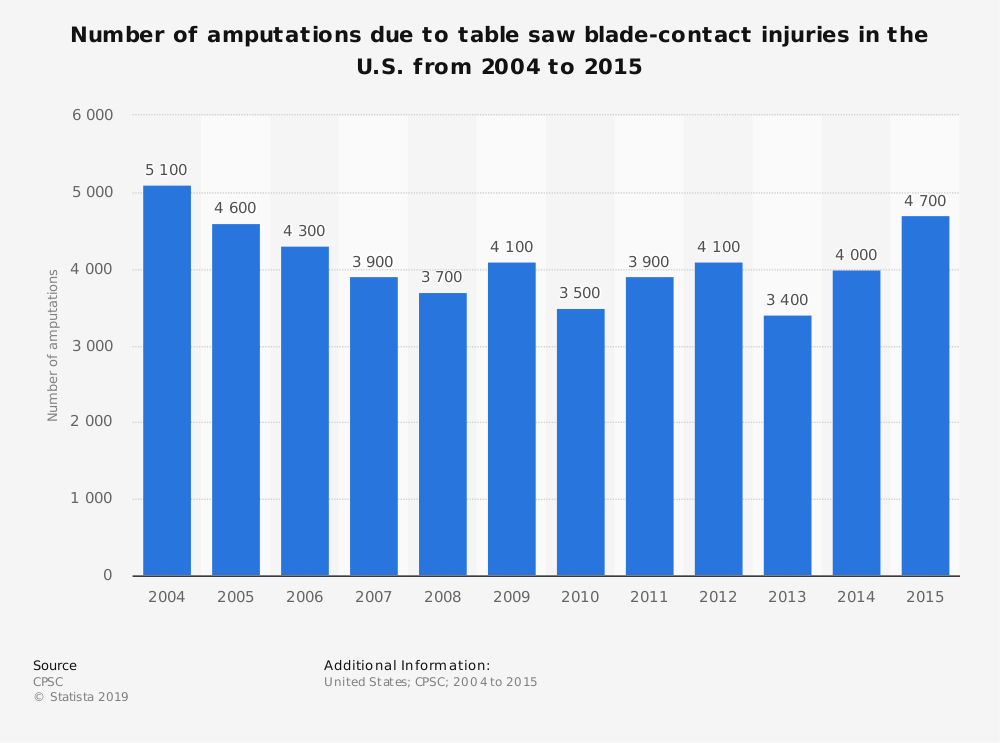 Statistic: Number of amputations due to table saw blade-contact injuries in the U.S. from 2004 to 2015 | Statista