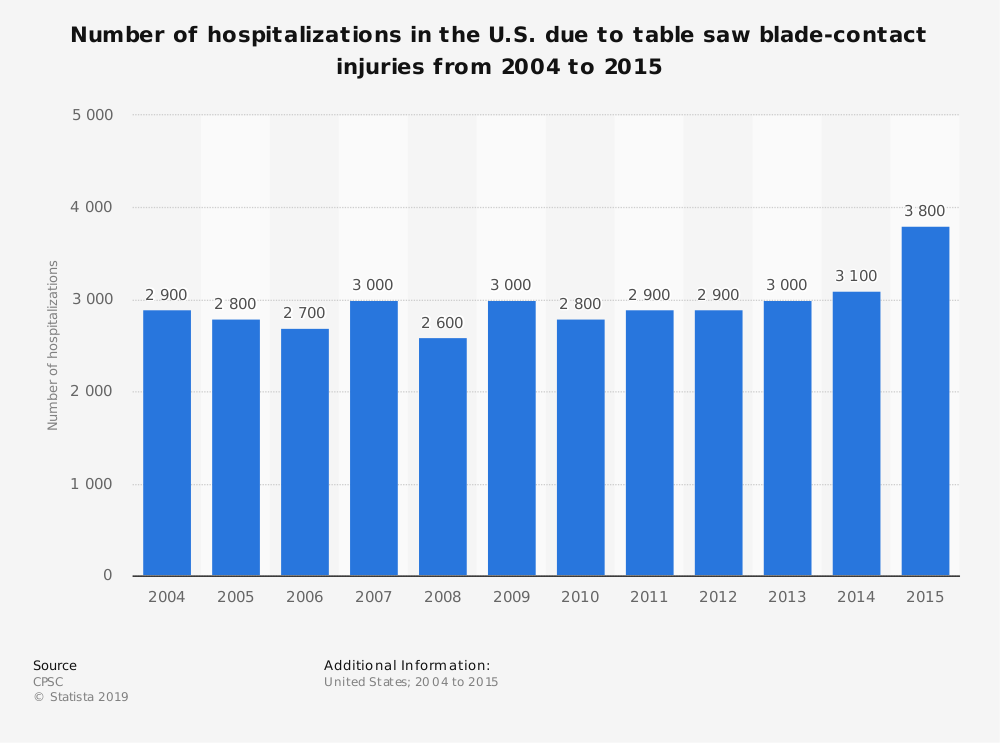 Statistic: Number of hospitalizations in the U.S. due to table saw blade-contact injuries from 2004 to 2015 | Statista