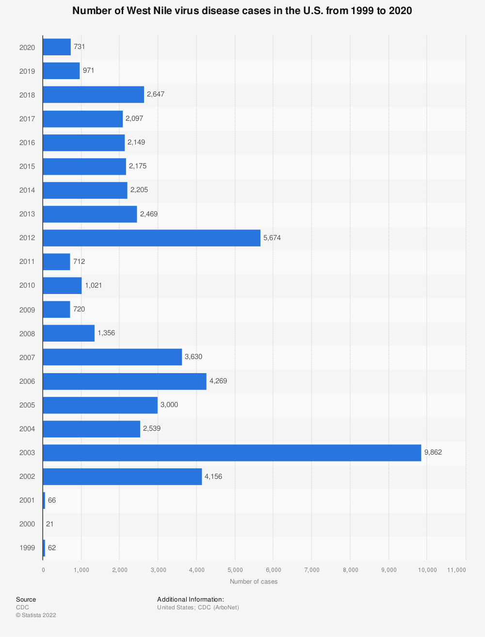 Statistic: Number of West Nile virus disease cases in the U.S. from 1999 to 2018 | Statista