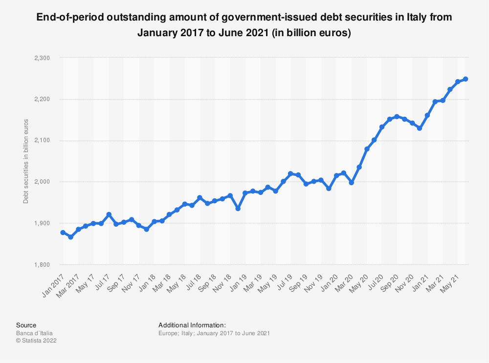 Statistic: End-of-period outstanding amount of government-issued debt securities in Italy from May 2017 to October 2019 (in million euros) | Statista