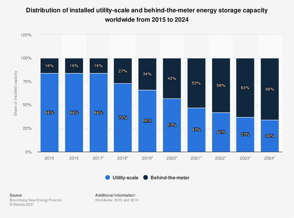 Statistic: Distribution of installed utility-scale and behind-the-meter energy storage capacity worldwide from 2016 to 2024 | Statista