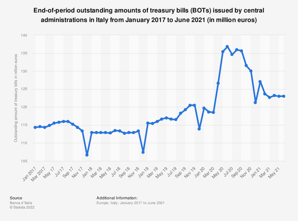 Statistic: End-of-period outstanding amounts of treasury bills (BOTs) issued by central administrations in Italy from May 2017 to October 2019 (in million euros) | Statista