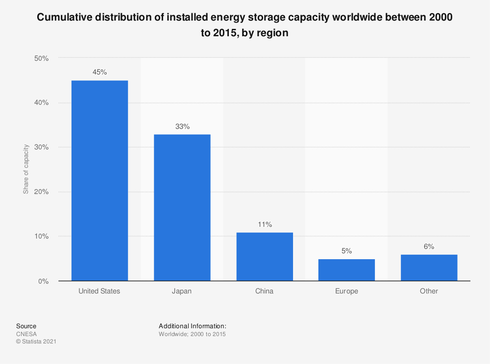 Statistic: Cumulative distribution of installed energy storage capacity worldwide between 2000 to 2015, by region | Statista