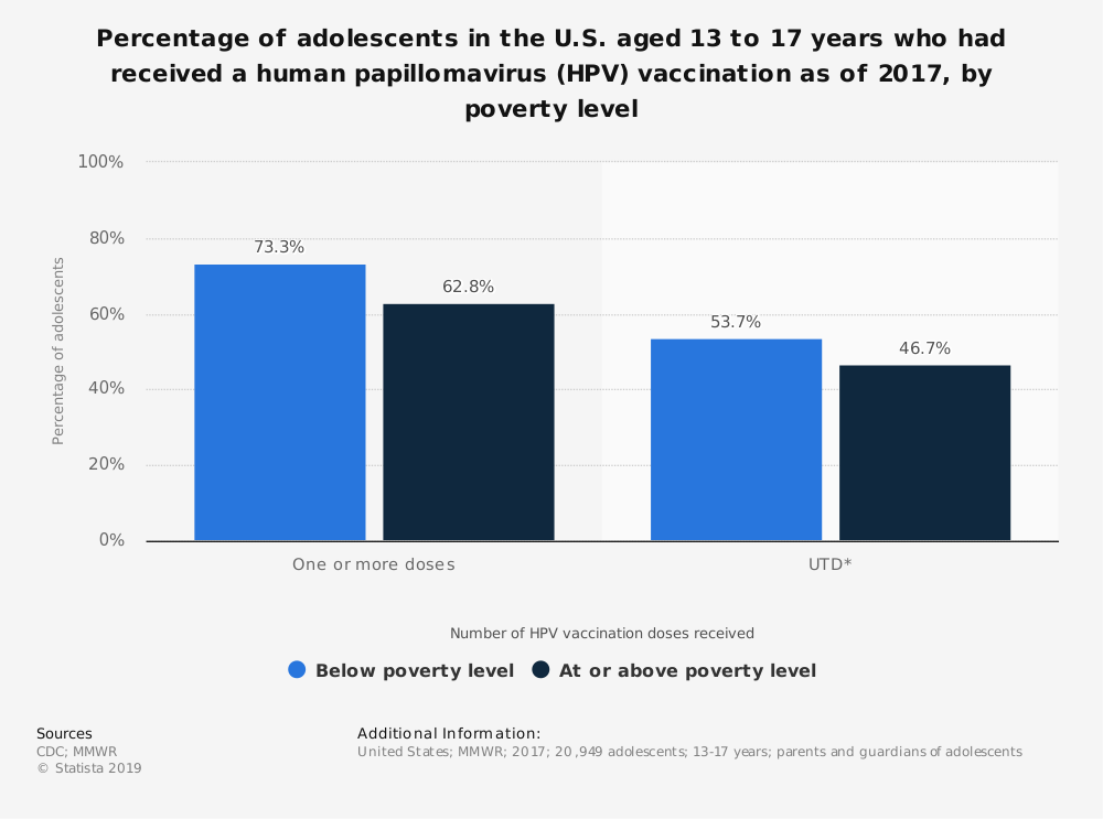 Statistic: Percentage of adolescents in the U.S. aged 13 to 17 years who had received a human papillomavirus (HPV) vaccination as of 2017, by poverty level  | Statista