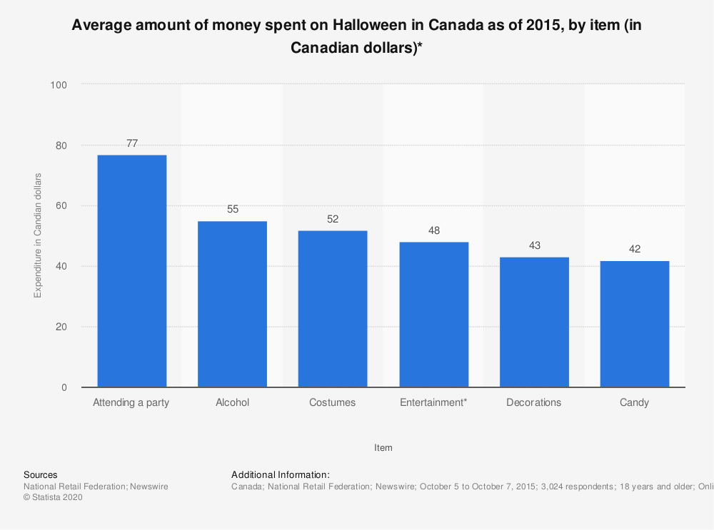 Statistic: Average amount of money spent on Halloween in Canada as of 2015, by item (in Canadian dollars)* | Statista