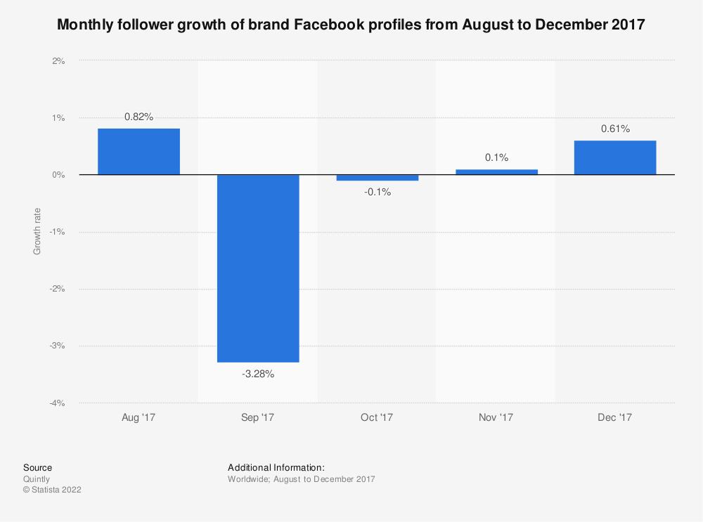 Statistic: Monthly follower growth of brand Facebook profiles from August to December 2017 | Statista