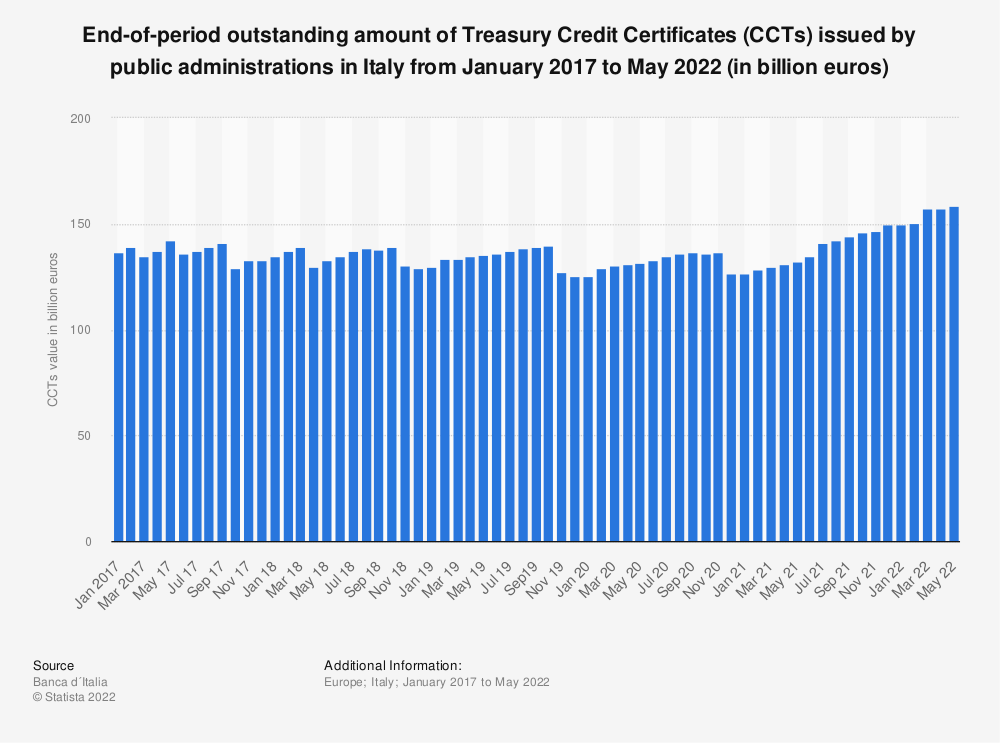 Statistic: End-of-period outstanding amount of Treasury Credit Certificates (CCTs) issued by public administrations in Italy from May 2017 to April 2020 (in million euros) | Statista