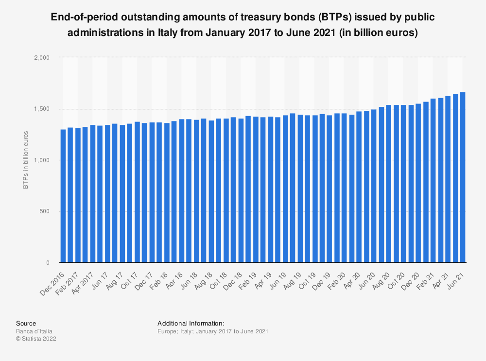 Statistic: End-of-period outstanding amounts of treasury bonds (BTPs) issued by public administrations in Italy from December 2016 to December 2020 (in million euros) | Statista