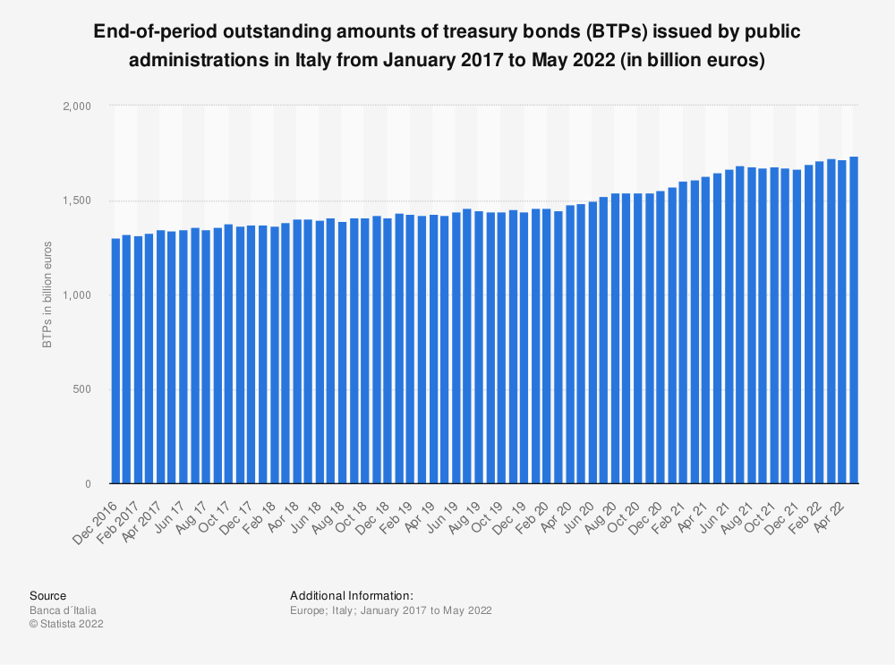 Statistic: End-of-period outstanding amounts of treasury bonds (BTPs) issued by public administrations in Italy from May 2017 to October 2019 (in million euros) | Statista