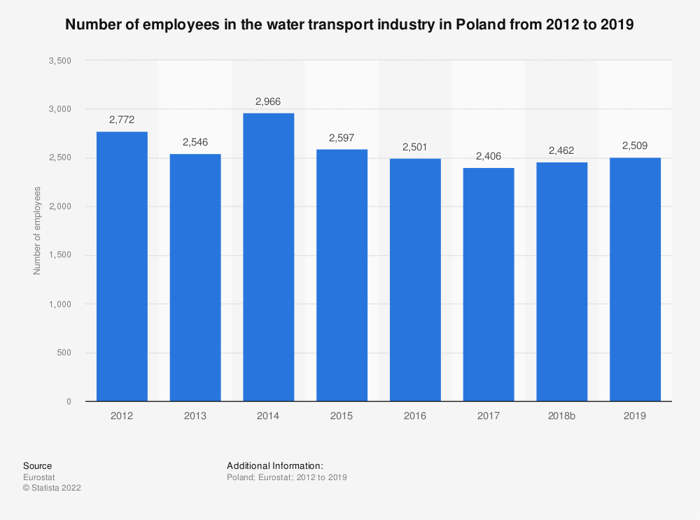 Statistic: Number of employees in the water transport industry in Poland from 2012 to 2015 | Statista