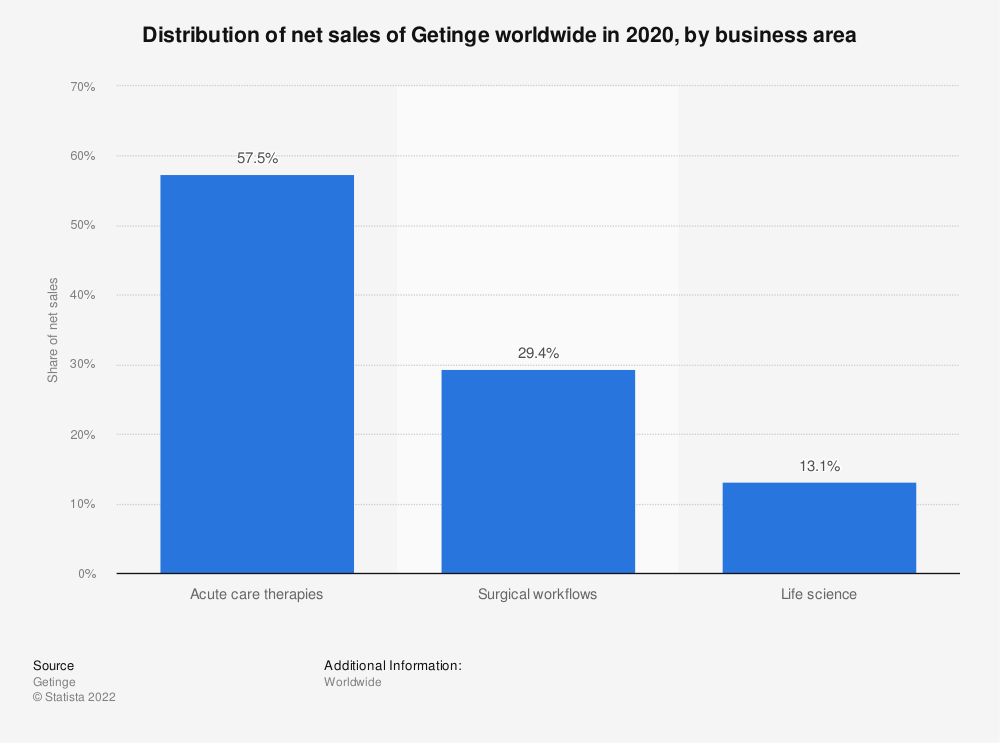 Statistic: Distribution of net sales of Getinge worldwide in 2019, by business area | Statista