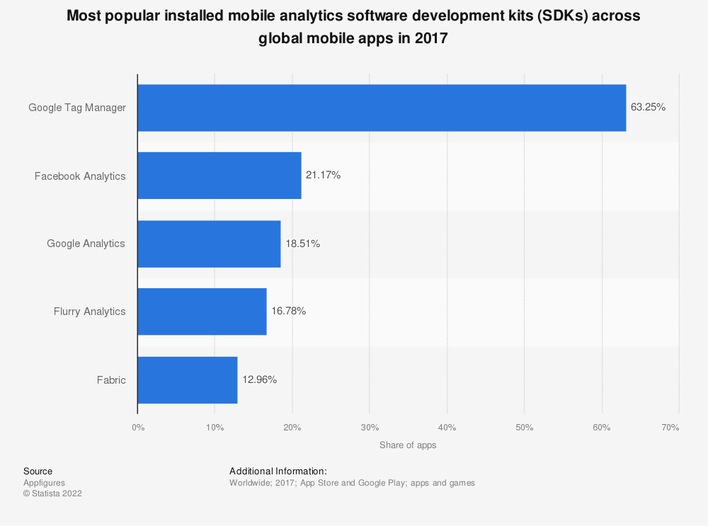 Statistic: Most popular installed mobile analytics software development kits (SDKs) across global mobile apps in 2017 | Statista