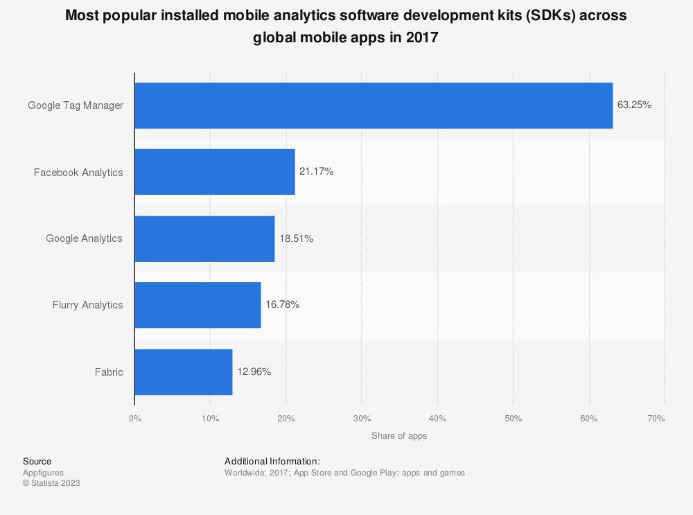 Statistic: Most popular installed mobile analytics software development kits (SDKs) across global mobile apps in 2017 | Statista