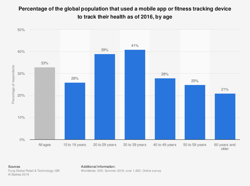 Statistic: Percentage of the global population that used a mobile app or fitness tracking device to track their health as of 2016, by age | Statista