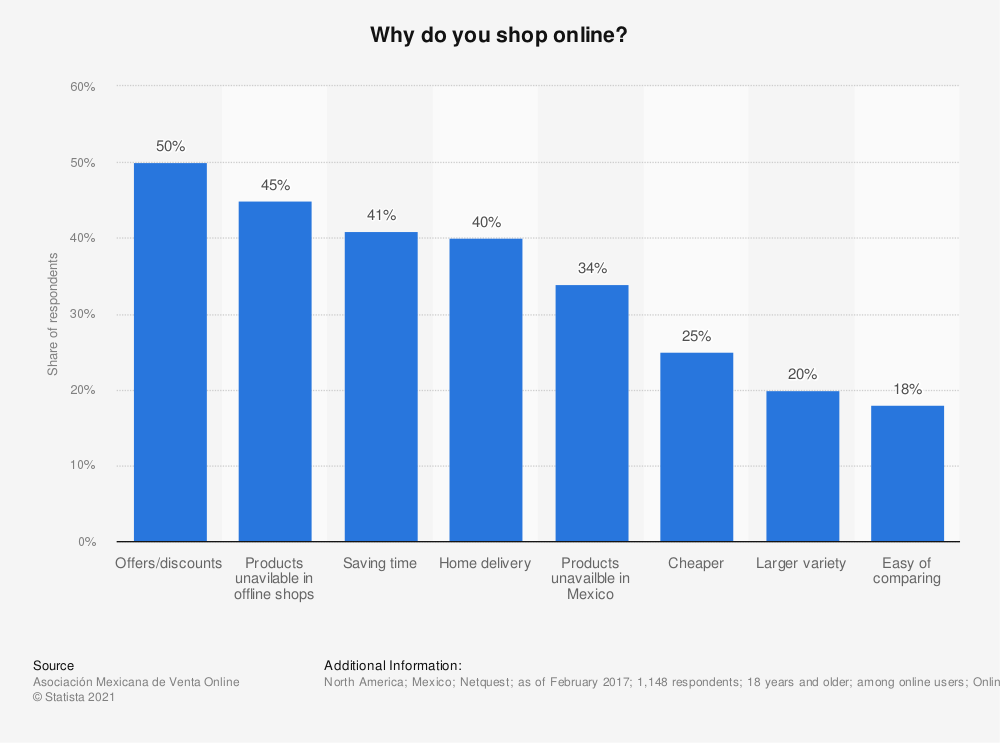 Statistic: Why do you shop online?   Statista
