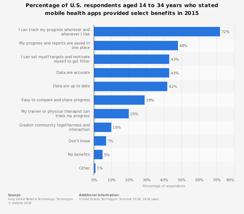 Statistic: Percentage of U.S. respondents aged 14 to 34 years who stated mobile health apps provided select benefits in 2015 | Statista