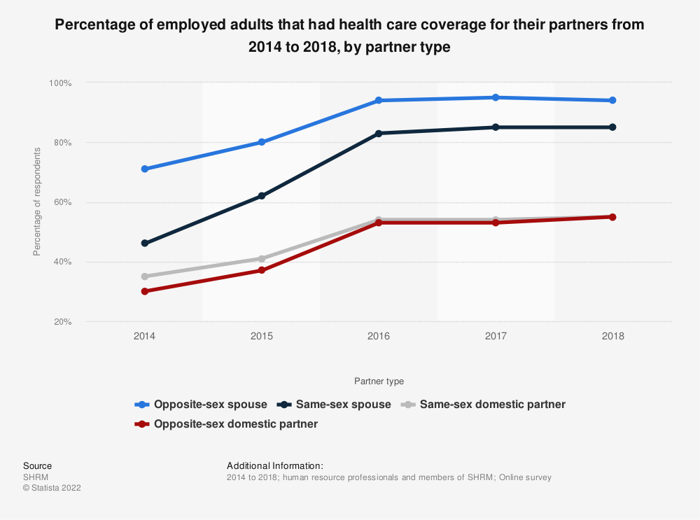 Statistic: Percentage of employed adults that had health care coverage for their partners from 2014 to 2018, by partner type | Statista