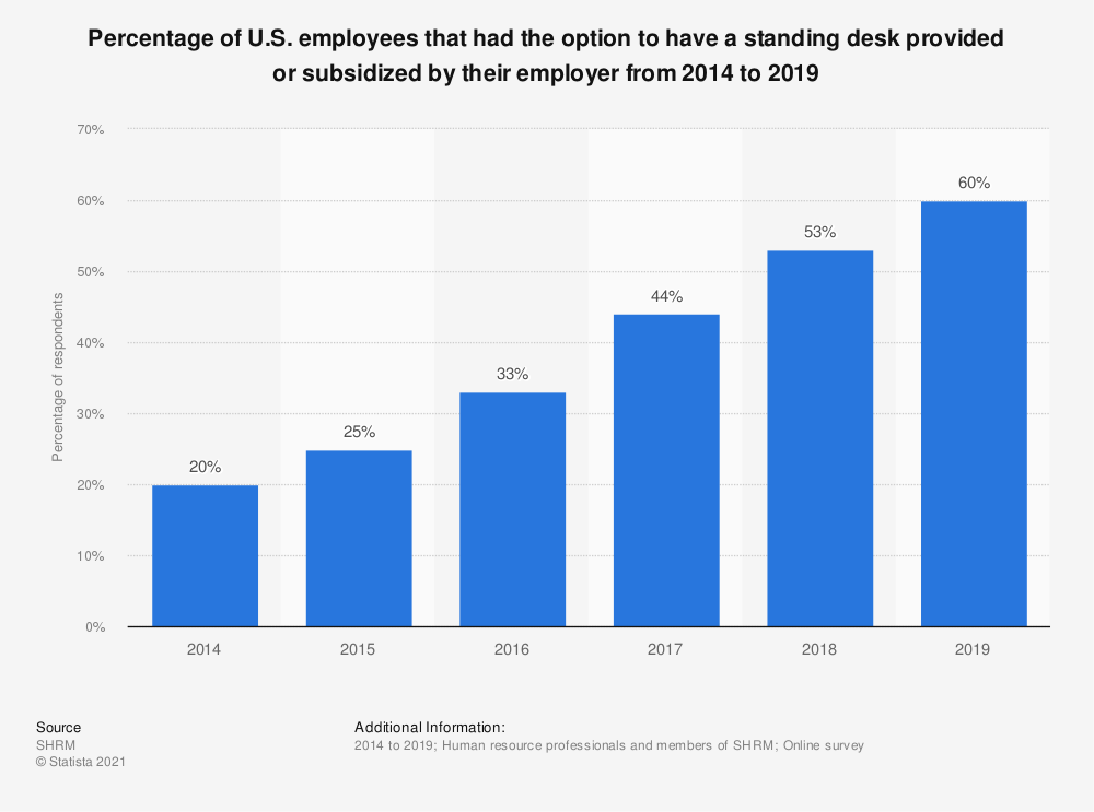 Statistic: Percentage of U.S. employees that had the option to have a standing desk provided or subsidized by their employer from 2014 to 2018 | Statista