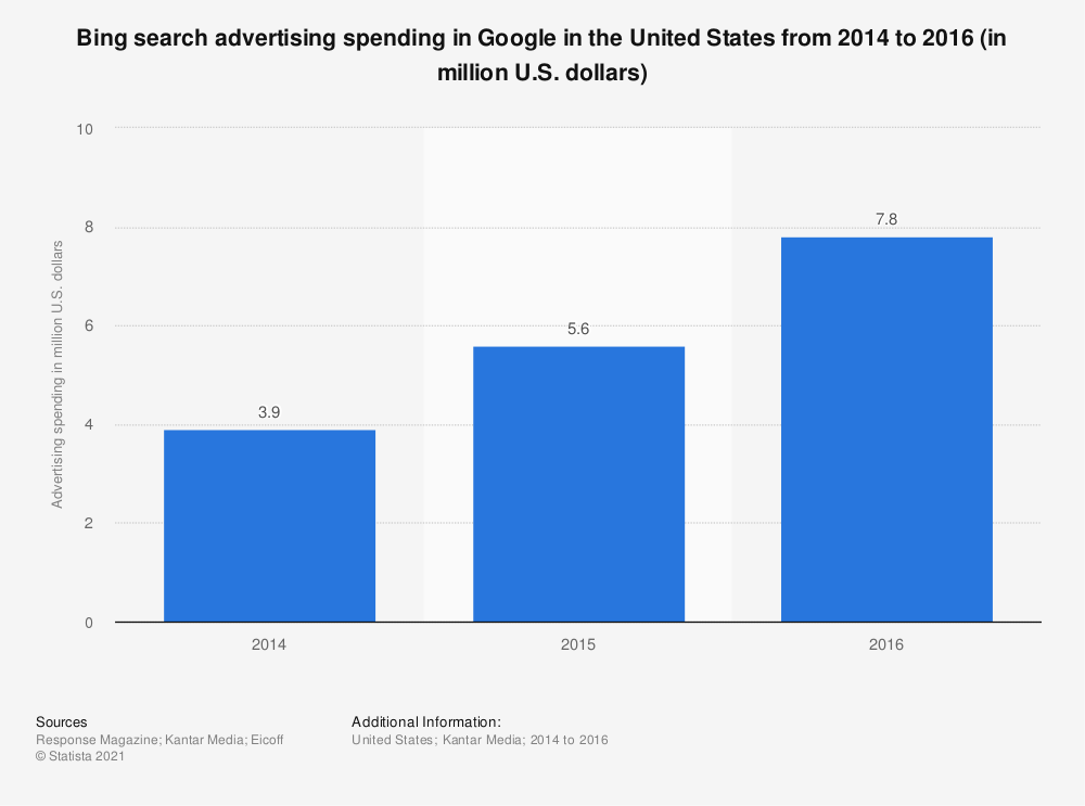 Statistic: Bing search advertising spending in Google in the United States from 2014 to 2016 (in million U.S. dollars) | Statista