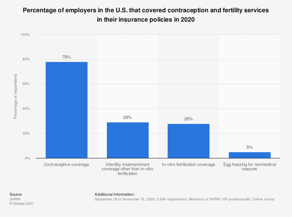 Statistic: Percentage of employers in the U.S. that covered contraception and fertility services in their insurance policies in 2018   Statista