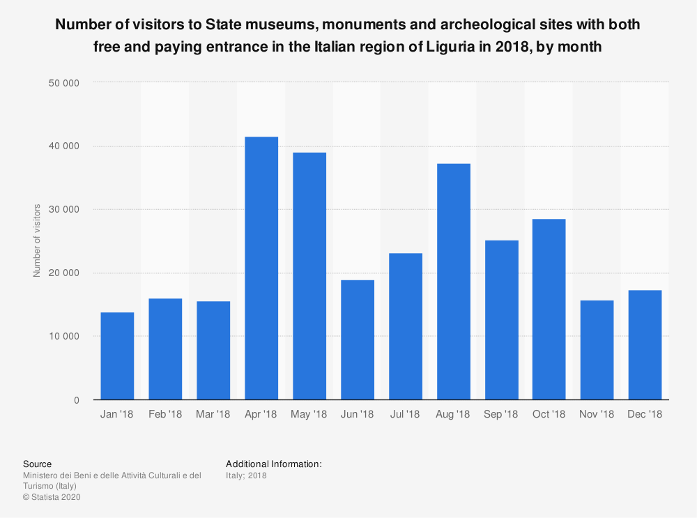 Statistic: Number of visitors to State museums, monuments and archeological sites with both free and paying entrance in the Italian region of Liguria in 2018, by month | Statista