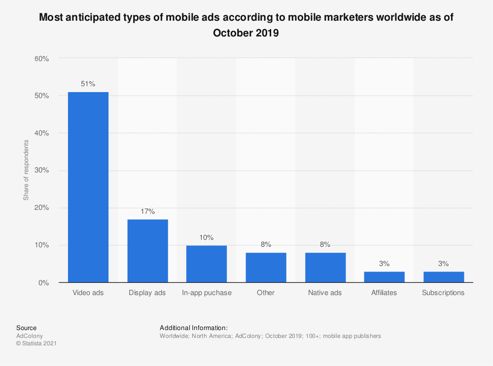 Statistic: Most anticipated types of mobile ads according to mobile marketers worldwide as of October 2019 | Statista