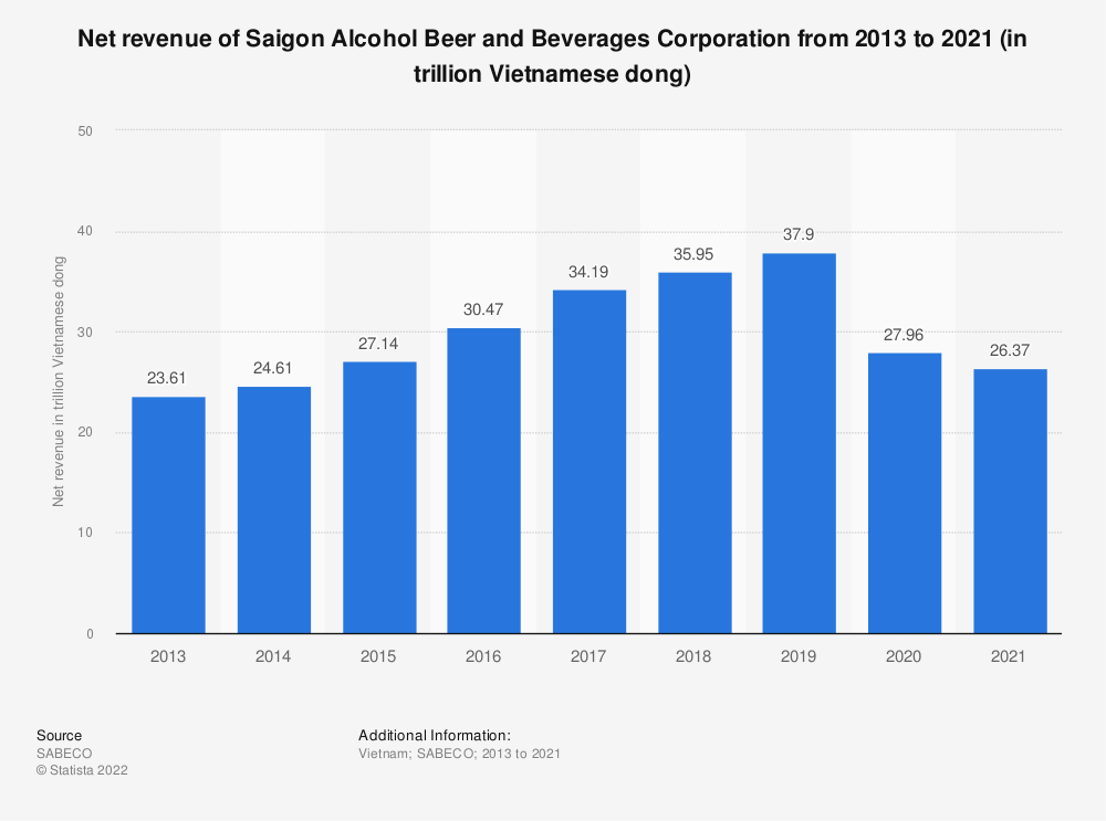 Statistic: Net revenue of Saigon Alcohol Beer and Beverages Corporation from 2013 to 2019 (in trillion Vietnamese dong) | Statista