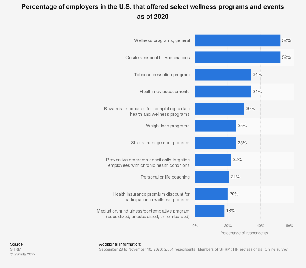 Statistic: Percentage of employers in the U.S. that offered select wellness programs and events as of 2017 | Statista