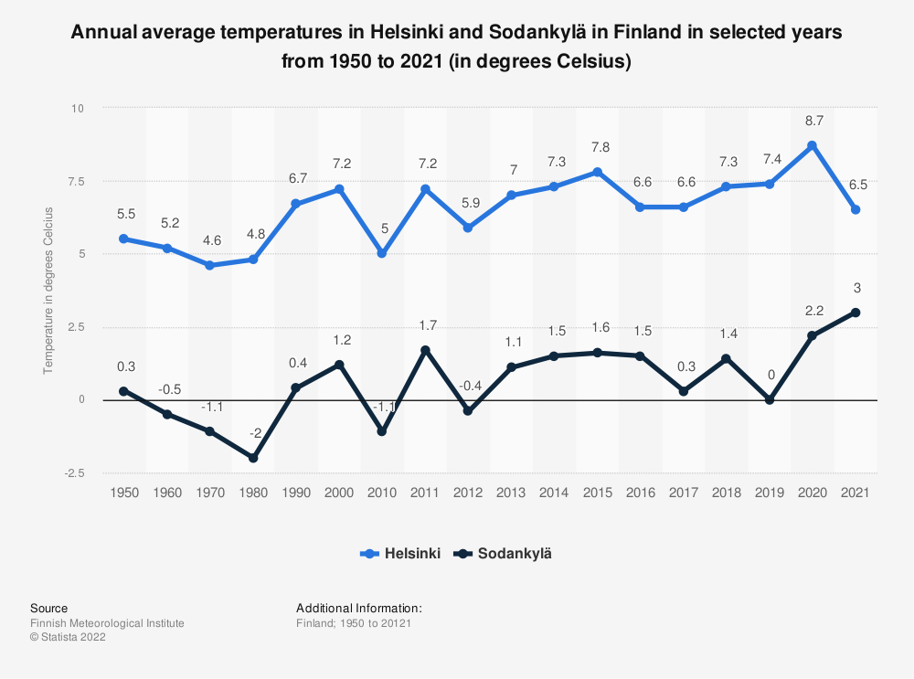 Statistic: Annual average temperatures in Helsinki and Sodankylä in Finland in selected years from 1950 to 2017 (in degrees Celsius) | Statista