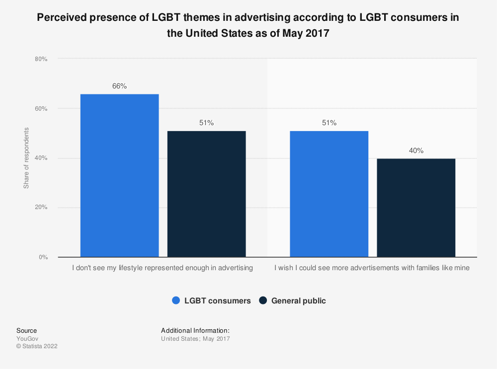 Statistic: Perceived presence of LGBT themes in advertising according to LGBT consumers in the United States as of May 2017 | Statista