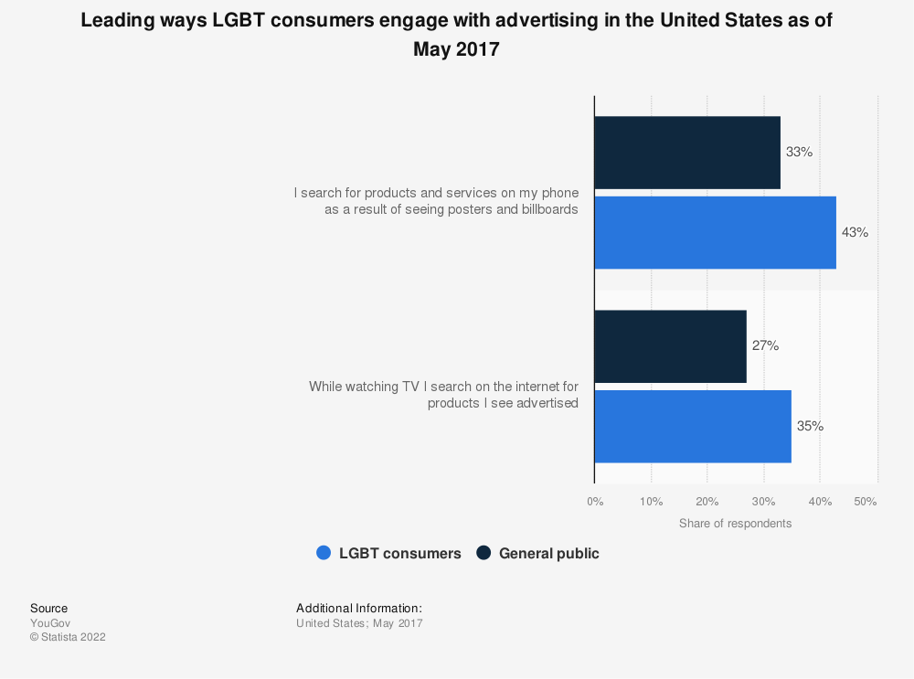 Statistic: Leading ways LGBT consumers engage with advertising in the United States as of May 2017 | Statista