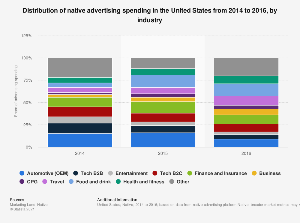 Statistic: Distribution of native advertising spending in the United States from 2014 to 2016, by industry | Statista