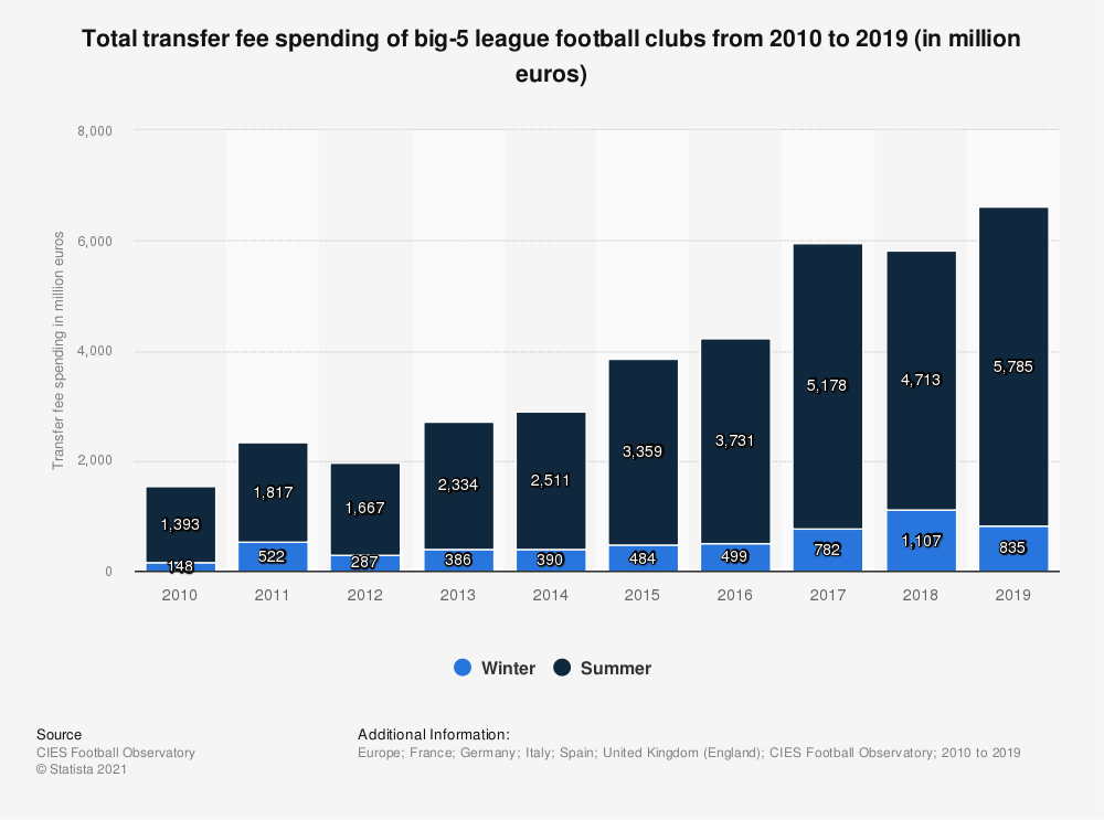 Statistic: Total transfer fee spending of big-5 league football clubs from 2010 to 2018 (in million euros) | Statista