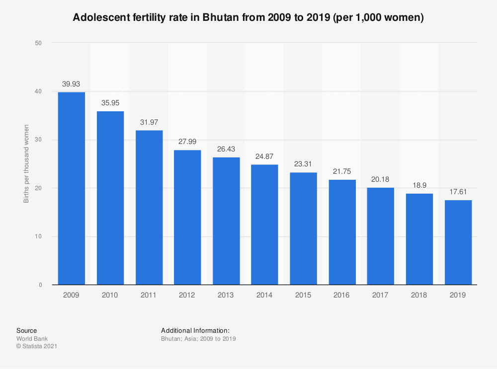 Statistic: Adolescent fertility rate in Bhutan from 2008 to 2017 (per 1,000 women)* | Statista