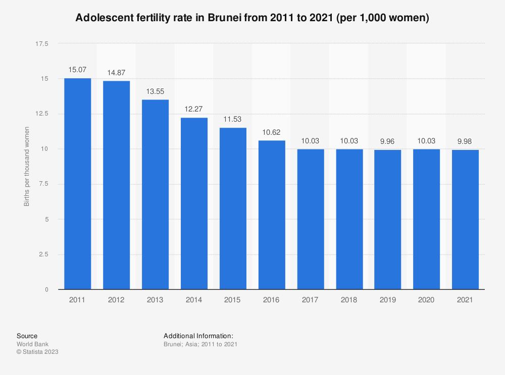 Statistic: Adolescent fertility rate in Brunei from 2008 to 2017 (per 1,000 women)* | Statista
