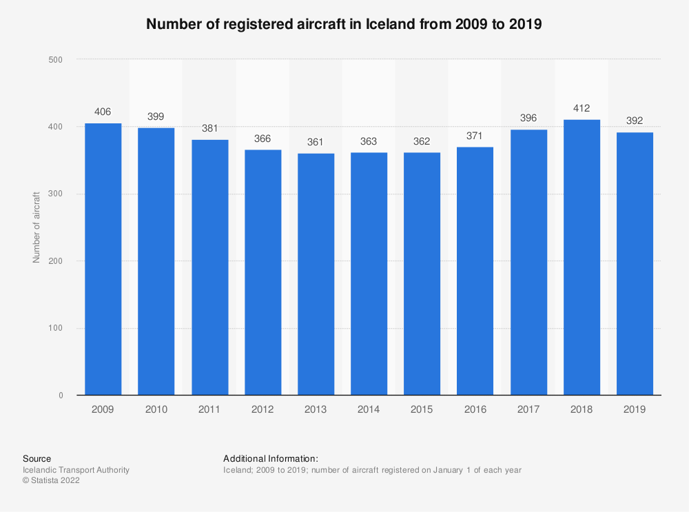 Statistic: Number of registered aircraft in Iceland from 2009 to 2019 | Statista