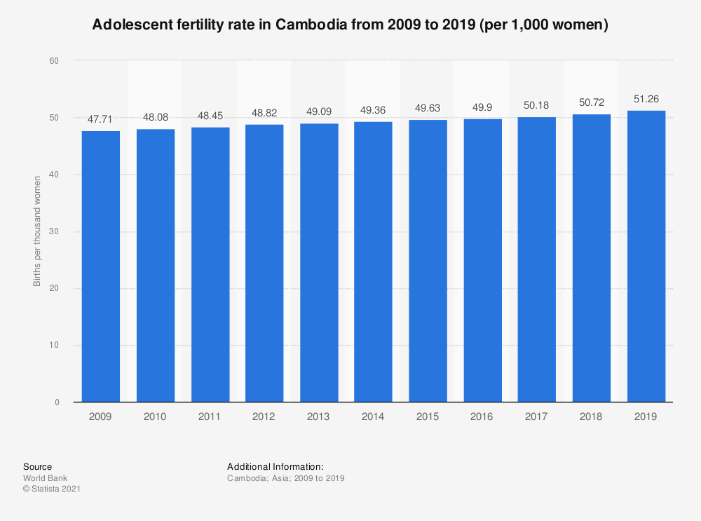 Statistic: Adolescent fertility rate in Cambodia from 2008 to 2017 (per 1,000 women)* | Statista