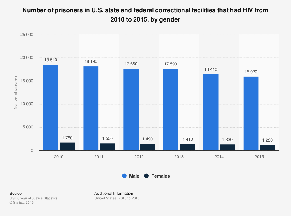 Statistic: Number of prisoners in U.S. state and federal correctional facilities that had HIV from 2010 to 2015, by gender | Statista