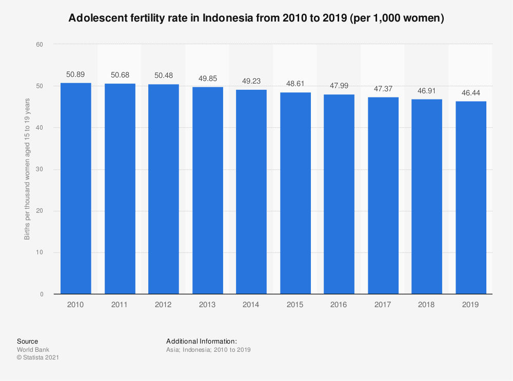 Statistic: Adolescent fertility rate in Indonesia from 2006 to 2017 (per 1,000 women) | Statista