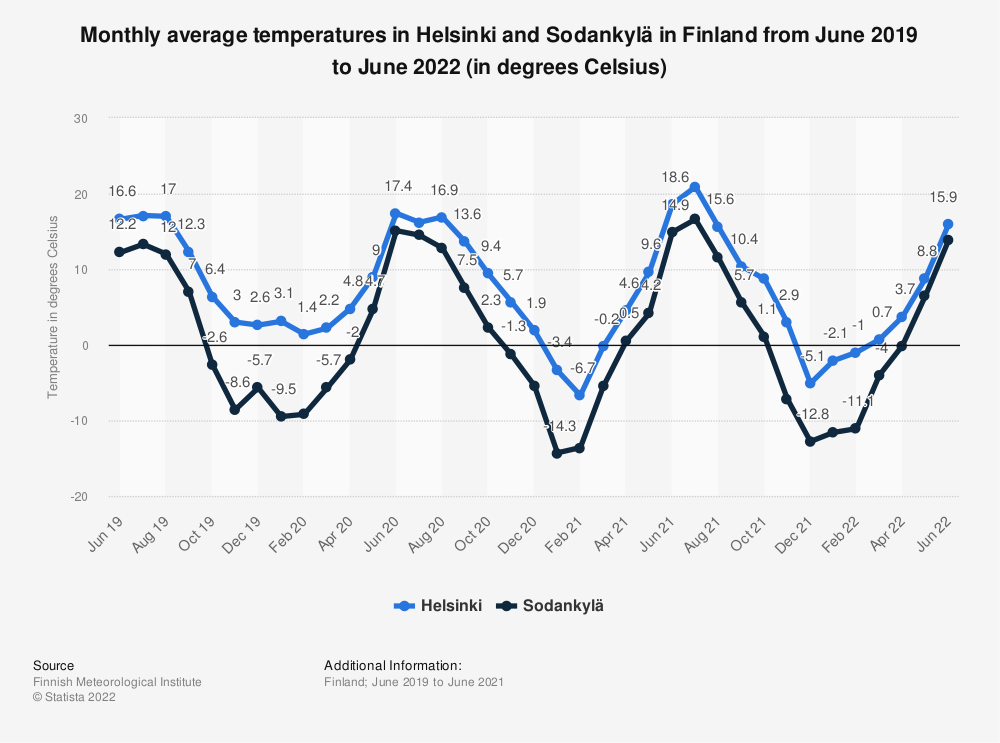 Statistic: Monthly average temperatures in Helsinki and Sodankylä in Finland from June 2017 to December 2018 (in degrees Celsius) | Statista