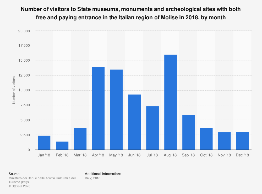 Statistic: Number of visitors to State museums, monuments and archeological sites with both free and paying entrance in the Italian region of Molise in 2018, by month | Statista