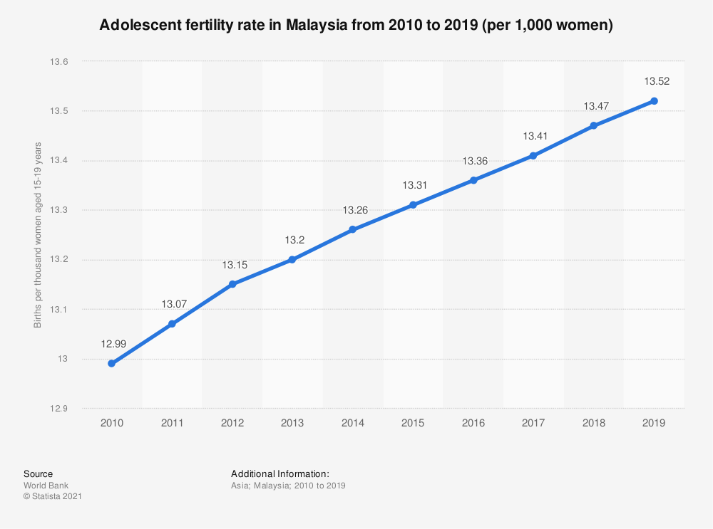 Statistic: Adolescent fertility rate in Malaysia from 2006 to 2017 (per 1,000 women) | Statista