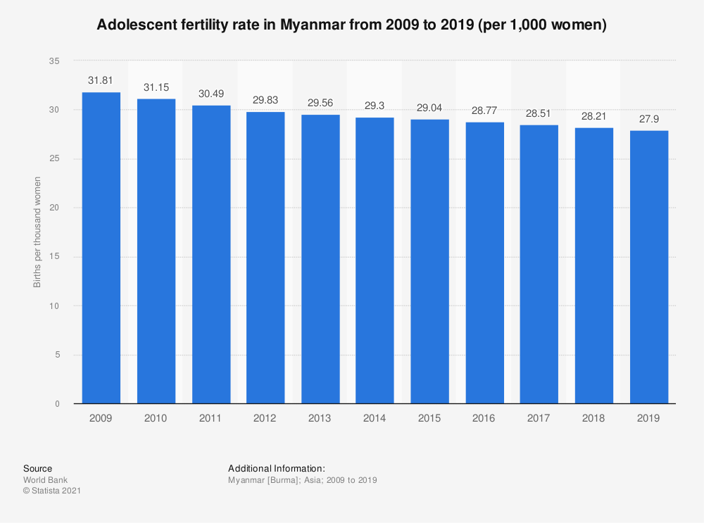 Statistic: Adolescent fertility rate in Myanmar from 2008 to 2017 (per 1,000 women)* | Statista