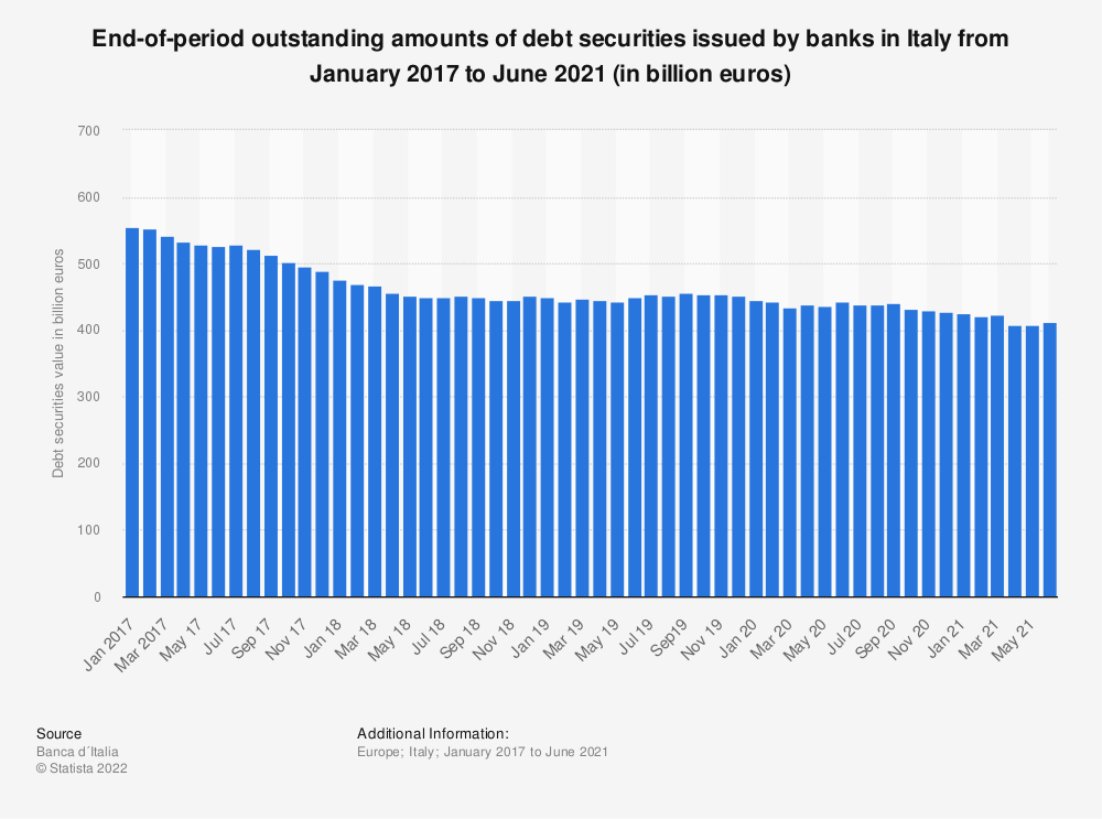 Statistic: End-of-period outstanding amounts of debt securities issued by banks in Italy from May 2017 to October 2019 (in million euros) | Statista