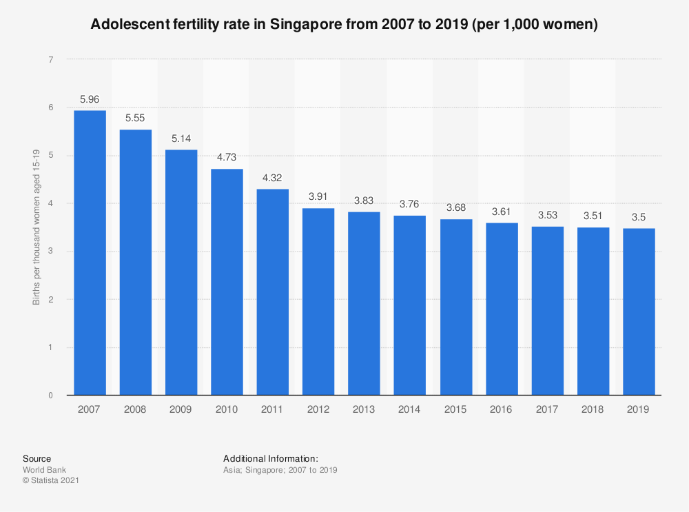 Statistic: Adolescent fertility rate in Singapore from 2009 to 2018 (per 1,000 women) | Statista