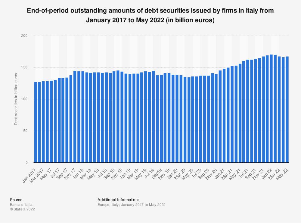 Statistic: End-of-period outstanding amounts of debt securities issued by firms in Italy from December 2017 to December 2020 (in million euros)   Statista