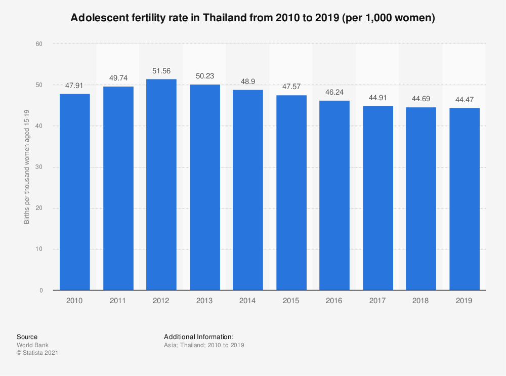 Statistic: Adolescent fertility rate in Thailand from 2006 to 2017 (per 1,000 women) | Statista