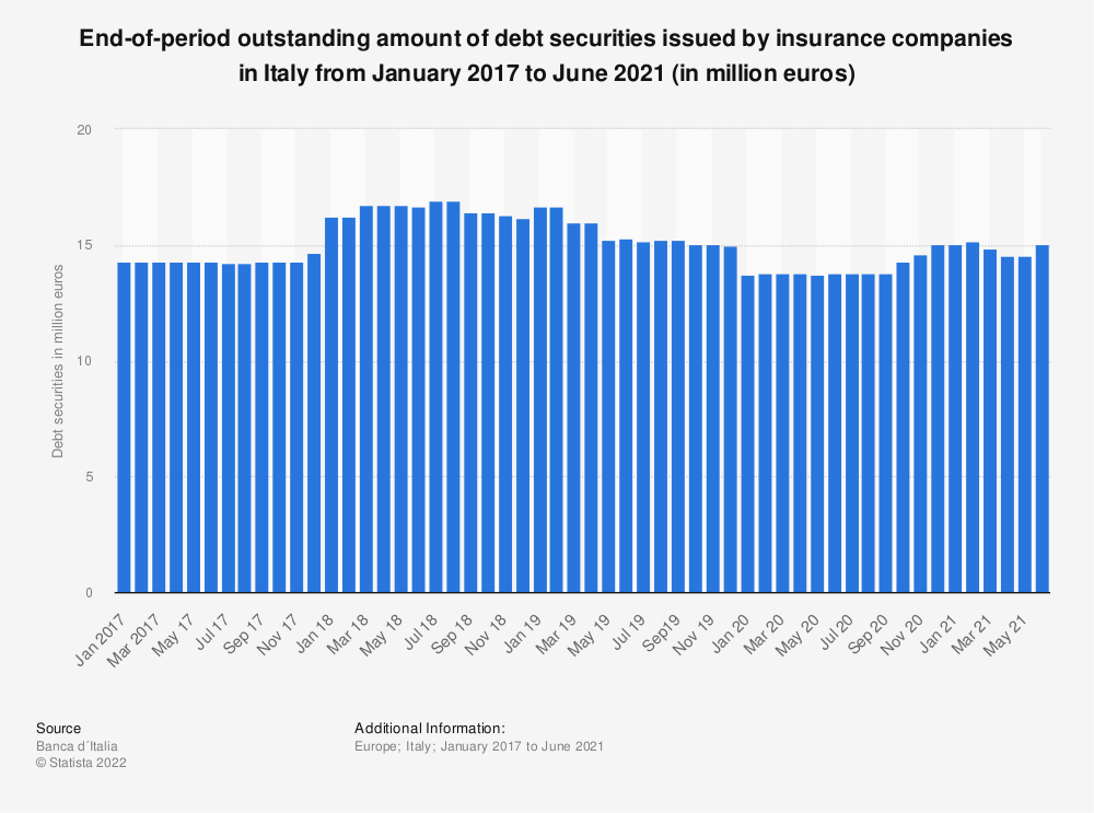 Statistic: End-of-period outstanding amount of debt securities issued by insurance companies in Italy from May 2017 to October 2019 (in million euros)   Statista