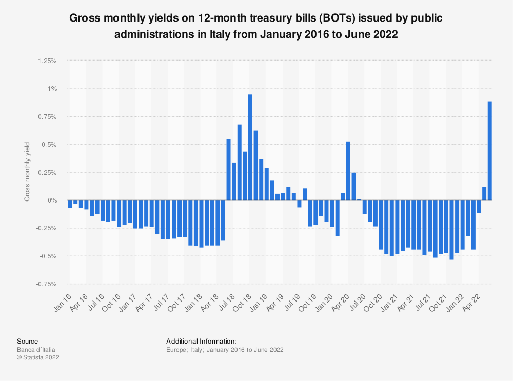 Statistic: Gross monthly yields on 12-month treasury bills (BOTs) issued by public administrations in Italy from September 2016 to January 2021 | Statista
